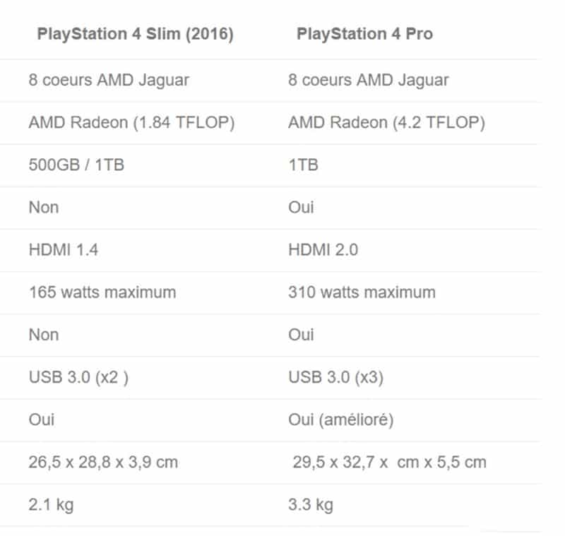 Différence PS4 slim contre PS4 Pro